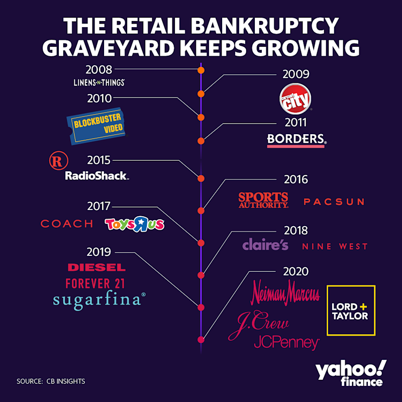 The retail graveyard. (Yahoo Finance)