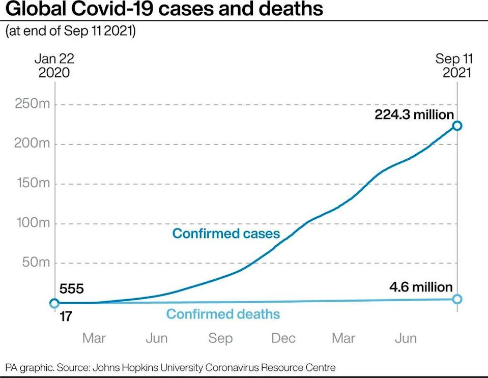 Global Covid-19 cases and deaths (PA Graphics) (PA Graphics)