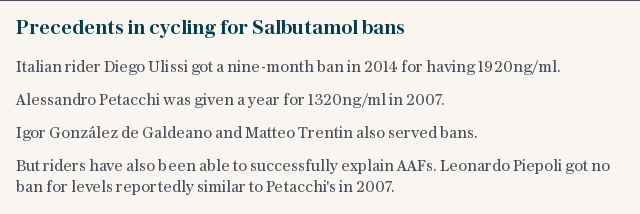 Precedents in cycling for Salbutamol bans