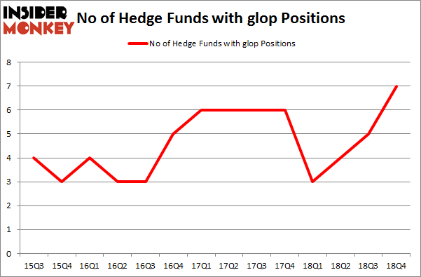 No of Hedge Funds with GLOP Positions