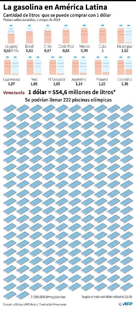 How much gas a US dollar will buy in various Latin American countries (AFP Photo/Nicolas RAMALLO)