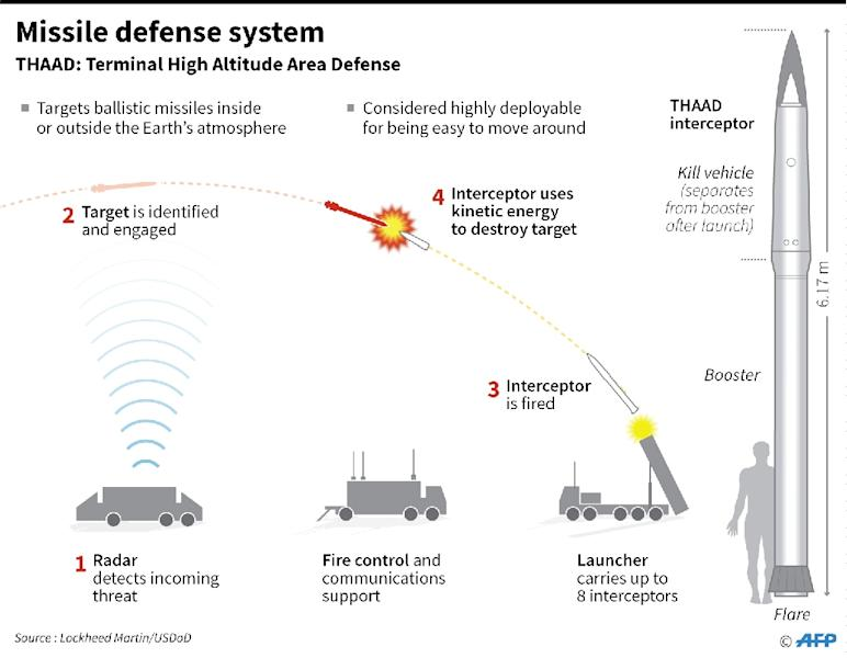 Factfile on the THAAD missile defense system. US and South Korea have agreed on the early deployment of THAAD, said South's acting president on Monday. (AFP Photo/Gal ROMA)
