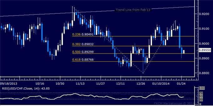 dailyclassics_usd-chf_body_Picture_10.png, Forex: USD/CHF Technical Analysis – Readying Upward Reversal?