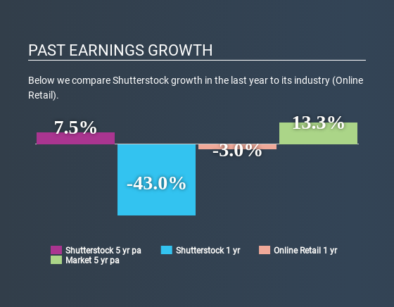 NYSE:SSTK Past Earnings Growth May 11th 2020