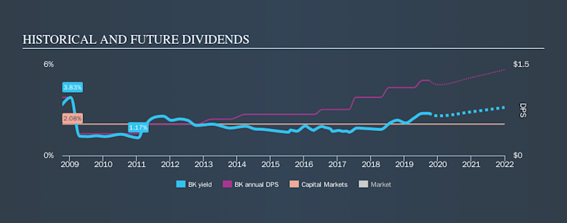 NYSE:BK Historical Dividend Yield, September 30th 2019