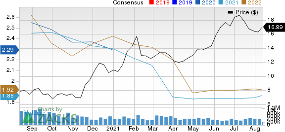 Macerich Company The Price and Consensus