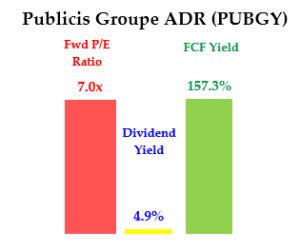 PUBGY - Dividend Yield