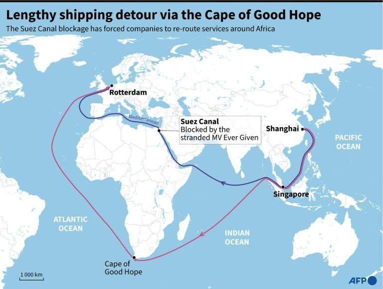 Lengthy shipping detour via the Cape of Good Hope