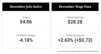 The latest Paychex   IHS Markit Small Business Employment Watch benchmark report reveals the effect of increasing COVID-19 cases on small businesses in the U.S. The Jobs Index shows a slowing of 0.24 percent in December to 94.06, a decrease of 4.18 percent from the year prior. A decline in weekly hours worked and hourly earnings growth decelerating to 2.63 percent brought national weekly earnings growth to 2.42 percent.