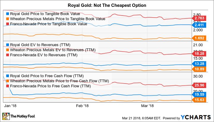 RGLD Price to Tangible Book Value Chart