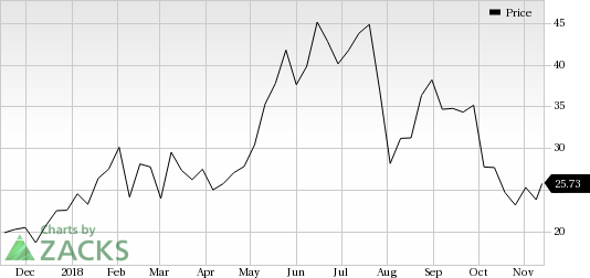 GDS Holdings (GDS) saw a big move last session, as its shares jumped nearly 12% on the day, amid huge volumes.
