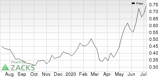 WidePoint Corporation Price
