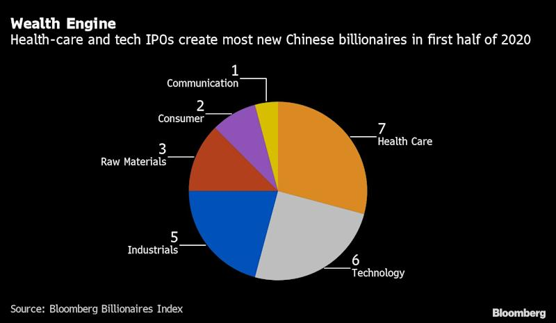 China's Red-Hot IPOs Are Creating a New Billionaire Every Week