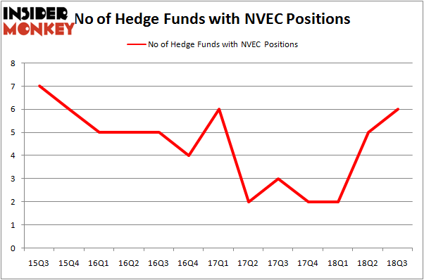 No of Hedge Funds NVEC Positions