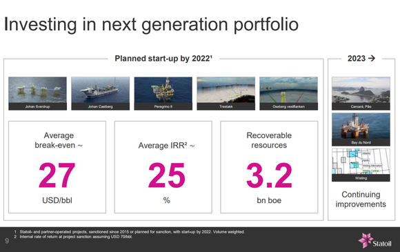List of STO's major production start-ups out to 2022.