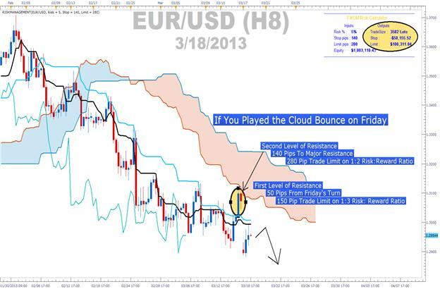 Learn_Forex_Ichimoku_USDJPY_Buy_Signal_body_Picture_1.png, Risk Reward Ratio Visualized Accurately Through Ichimoku Cloud