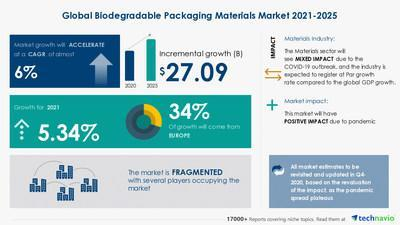 Attractive Opportunities in Biodegradable Packaging Materials Market - Forecast 2021-2025