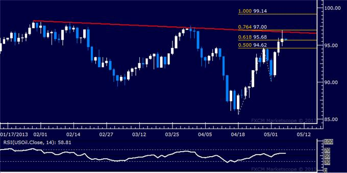 Forex_US_Dollar_Edges_Higher_as_SP_500_Hits_New_Record_High_body_Picture_8.png, US Dollar Edges Higher as S&P 500 Hits New Record High