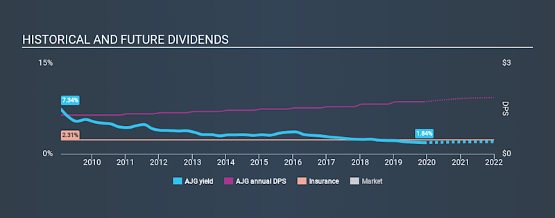 NYSE:AJG Historical Dividend Yield, December 1st 2019