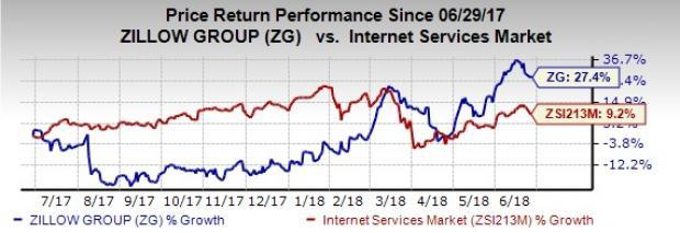Zillow Group (ZG) plans to raise funds through concurrent underwritten public offerings and convertible unsecured senior notes.