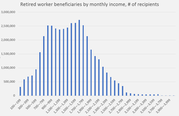 A chart showing that most people receive between $700 and $1,800 per month in Social Security benefits.