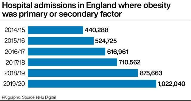 Hospital admissions in England where obesity was primary or secondary factor