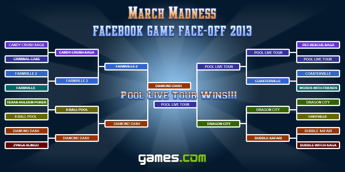 March Madness Facebook Game Face-off Winner