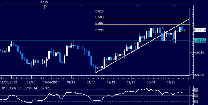 Forex_USDCHF_Technical_Analysis_03.29.2013_body_Picture_5.png, USD/CHF Technical Analysis 03.29.2013