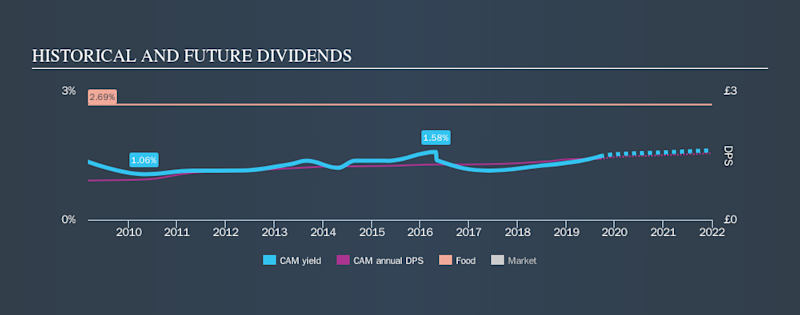 AIM:CAM Historical Dividend Yield, September 14th 2019