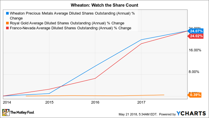 WPM Average Diluted Shares Outstanding (Annual) Chart