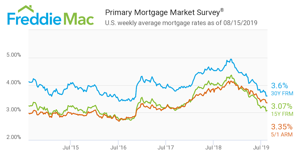 Mortgage rates have been coming down ever since the Fed put rate hikes on hold.