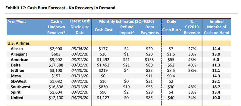American Airlines has 6 months cash on hand assuming no recovery in passenger demand according to a May 17th note from Raymond James.
