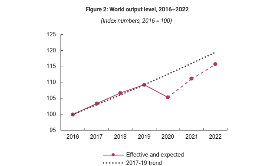 Chart of world output level from UNCTAD Trade and Development Report 2021
