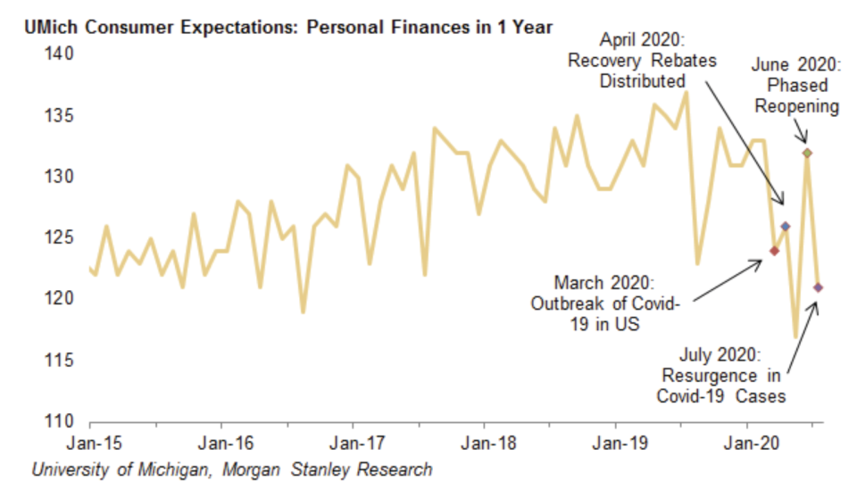 Consumer expectations about their finances have been extremely sensitive to news about the economy and the virus in recent months. And so any delay in getting a new version of the CARES Act passed is likely to see consumers hold back. (Source: Morgan Stanley)