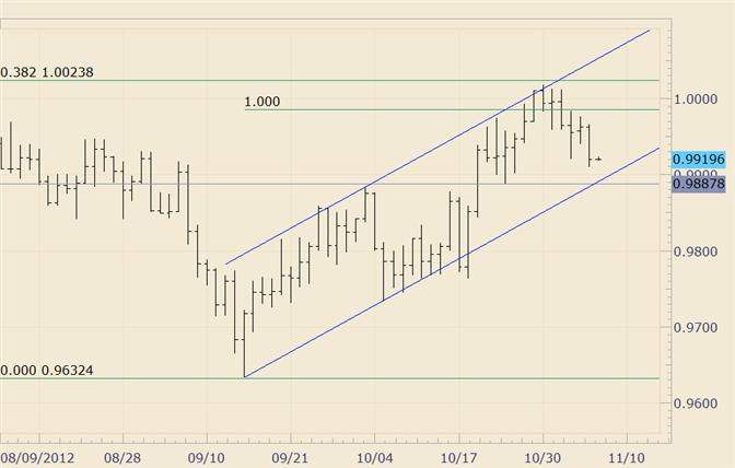 FOREX_Technical_Analysis_USDCAD_9888_is_of_Interest_Near_Term_body_usdcad.png, FOREX Technical Analysis: USDCAD 9888 is of Interest Near Term