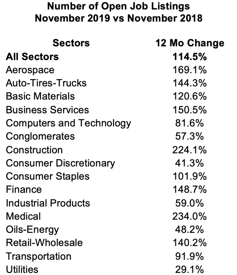 YoY comparison for November monthly job inventory change