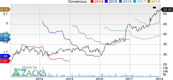 Brown & Brown, Inc. Price and Consensus
