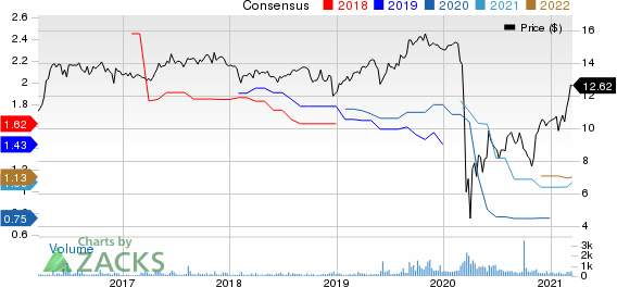 Great Ajax Corp. Price and Consensus