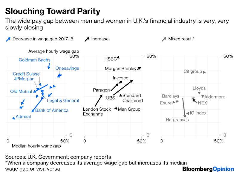 U.K. Finance Slouches Toward Gender Pay Equality