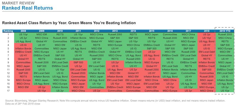 (via Morgan Stanley)