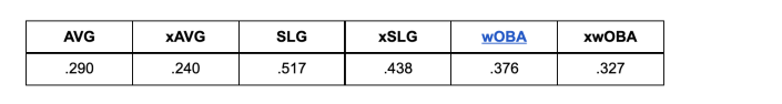Marcus Semien's expected stats.
