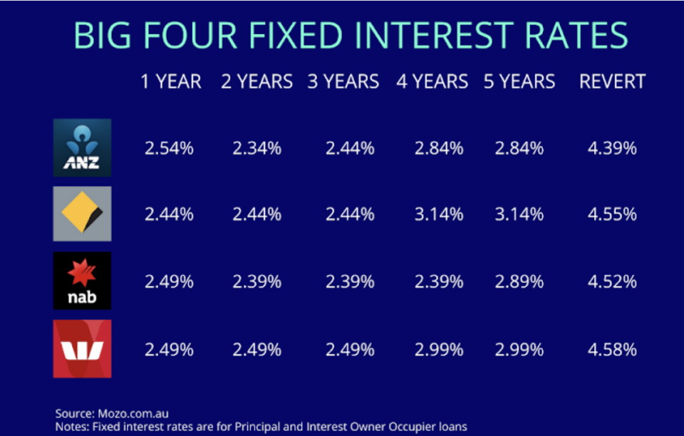 Fixed home loan rates from ANZ, CBA, NAB and Westpac banks.