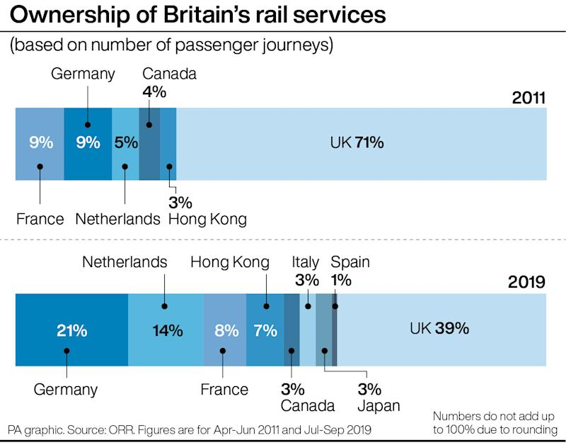 Ownership of Britain's rail services