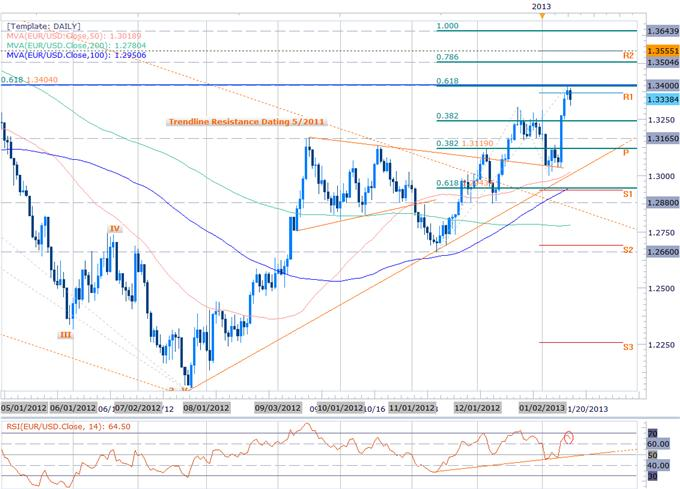 Forex_EURO_Rally_Fails_at_1.34-_Short_Scalps_in_Play_But_Look_Higher_body_Picture_5.png, Forex: EURO Rally Fails at 1.34- Short Scalps in Play But Look Higher