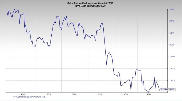 The persistent labor strife at Ryanair (RYAAY) is hurting the stock massively.
