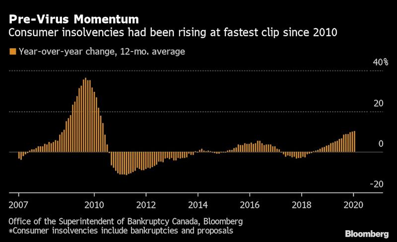 Economic Crisis Means a Reprieve for Canada's Most Indebted