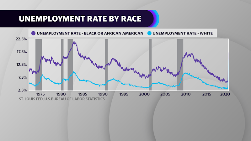 Black workers have historically faced steeper job losses during recessions compared to white workers.
