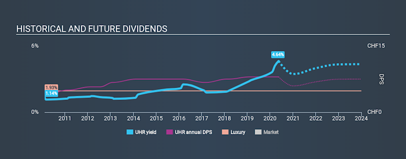 SWX:UHR Historical Dividend Yield May 16th 2020