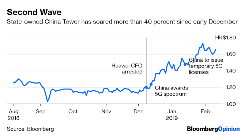 China's 5G Riches Are a Blocked Number for Investors