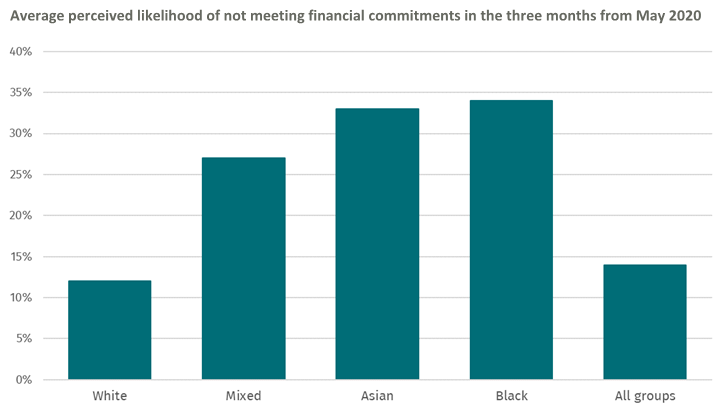 Ethnic minorities are more than twice as likely to expect difficulty paying their bills over the next three months
